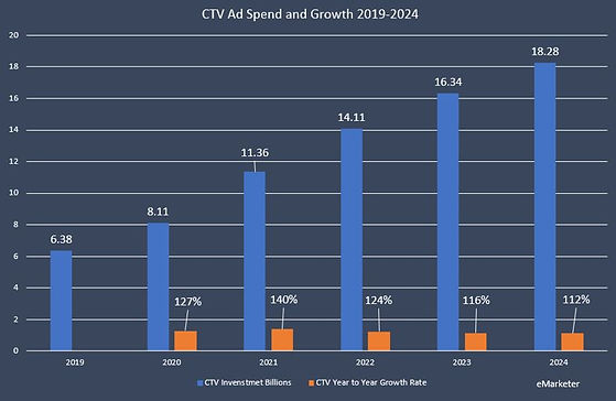 CTV AD spend grew by 27% in 2020  CTV Spend is forecasted to grow by 40% in 2021