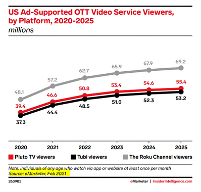 Millions of people are watching Free  Ad-Supported Streaming Services (FAST). According to eMarketer Roku, Pluto, and Tubi dominate.