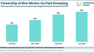Theaters & Movies are not going away but the way we view them is changing.