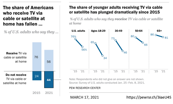 Pew Research Cable & Satellite penetration at 56% Feb 2021. Here is a https://pewrsr.ch/3iaeU4S