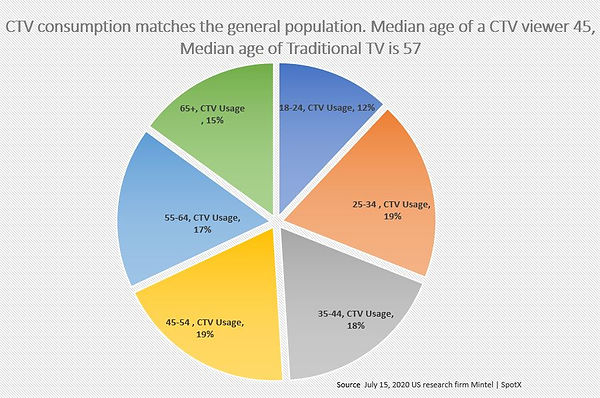CTV | Streaming reaches all demos. CTV Streaming viewers match the geneeral population
