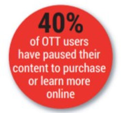 40% of CTV | OTT viewers payse a commercial to geet more information on products being advertised