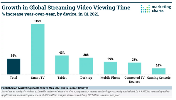 Time spent Streaming Q1 2021 increased 36% according to Conviva