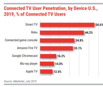Connected TV penetration by device