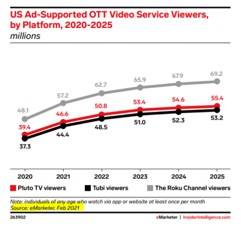 Millions of people are watching FAST- free ad-supported streaming TV. Roku, Pluto, Tubi dominate