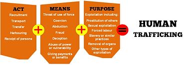 UN definition of human trafficking