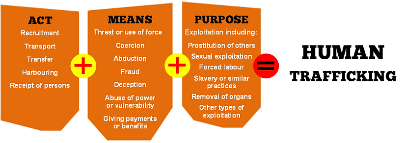 UN definition human trafficking