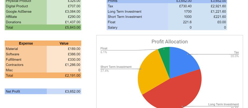 Matt's Finance Report No.2 (January 2021)