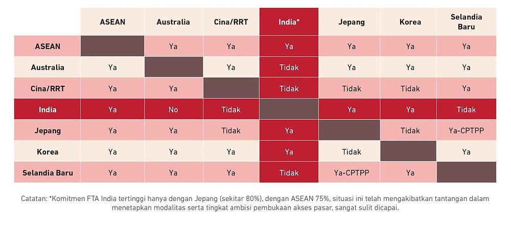 FTA Status between RCEP Members