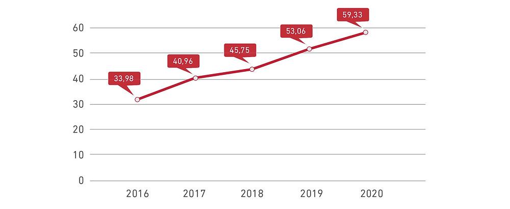 Persentase siswa usia 5–24 tahun yang memiliki akses internet (2016–2020)