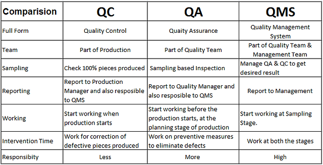QC vs QA vs QMS | Third Party Inspection Agencies in India ...