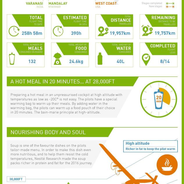 SolarImpulse Infographic