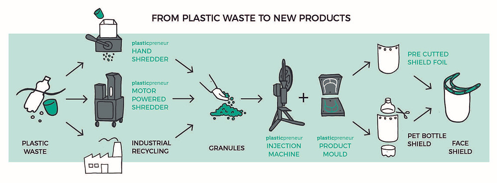 Flow chart from Plasticpreneur on how Eco Brixs will make Coronavirus Face Shields from Recycled Plastic Waste
