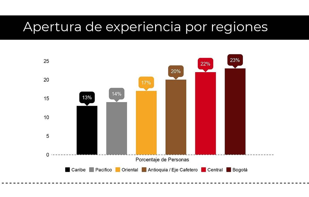 Apertura de la experiencia por regiones
