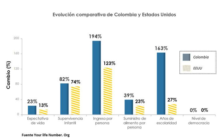 Evaluación Comparativa - Carlos Lemoine