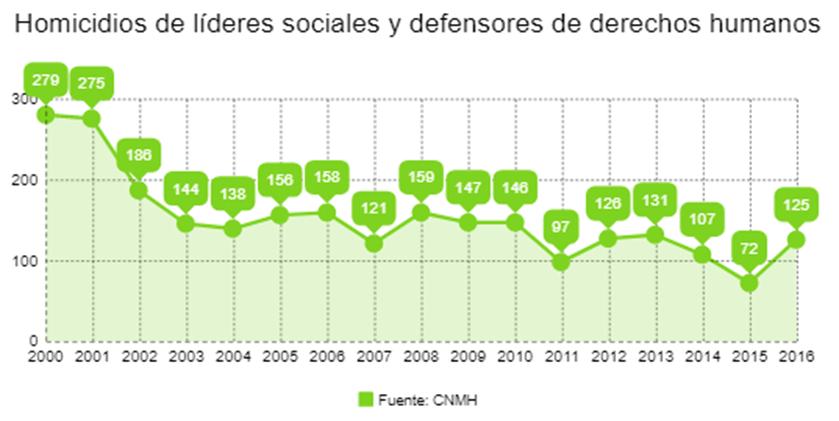 Homicidios de líderes sociales y defensores de derechos humanos