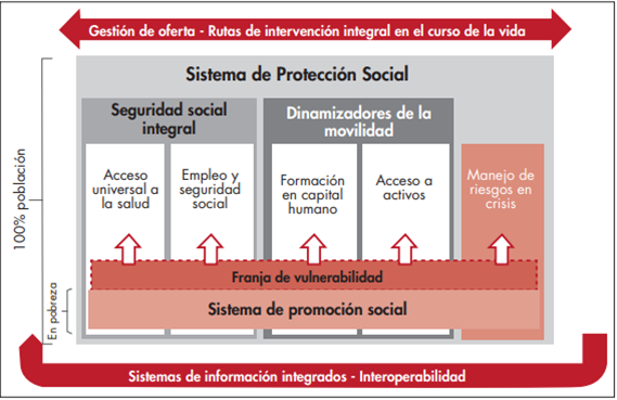 Diagrama Sistema de protección social