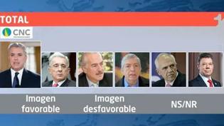 Encuesta: Esta es la imagen del presidente Duque y de los expresidentes de Colombia