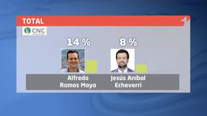 Resultados de intención de voto en Medellín 12-06-2019