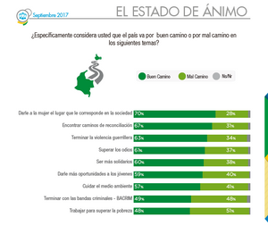 Estado de ánimo de los colombianos