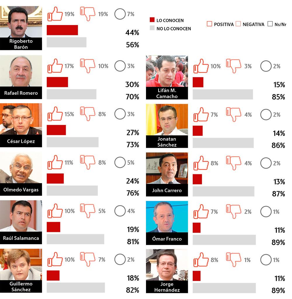 Imagen positiva de personajes políticos