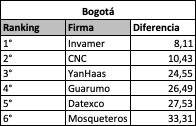 Ranking por Capitales - Bogotá