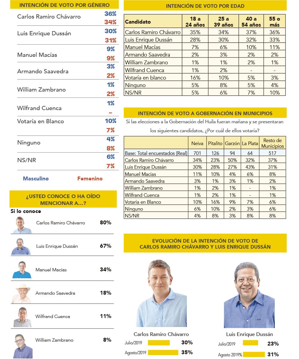 Resultados de la encuesta a la gobernación del Huila