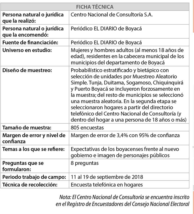 Ficha Técnica - Expectativas de los boyacenses frente al nuevo gobierno e imagen de personajes público