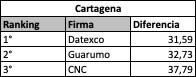 Ranking por ciudad - Cartagena