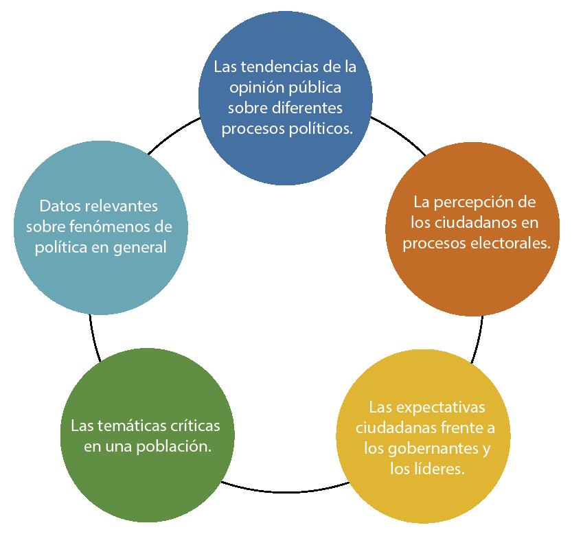 Metodología intención de voto