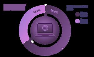 Consumo de la internet en los colombianos