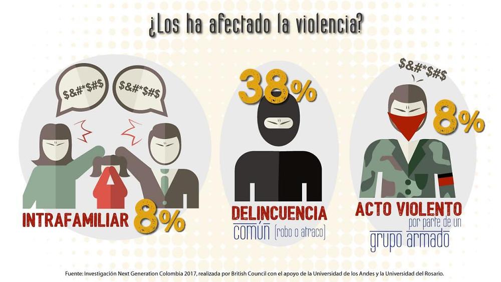 ¿Los ha afectado la violencia?