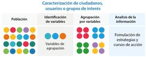 Caracterización de usuarios