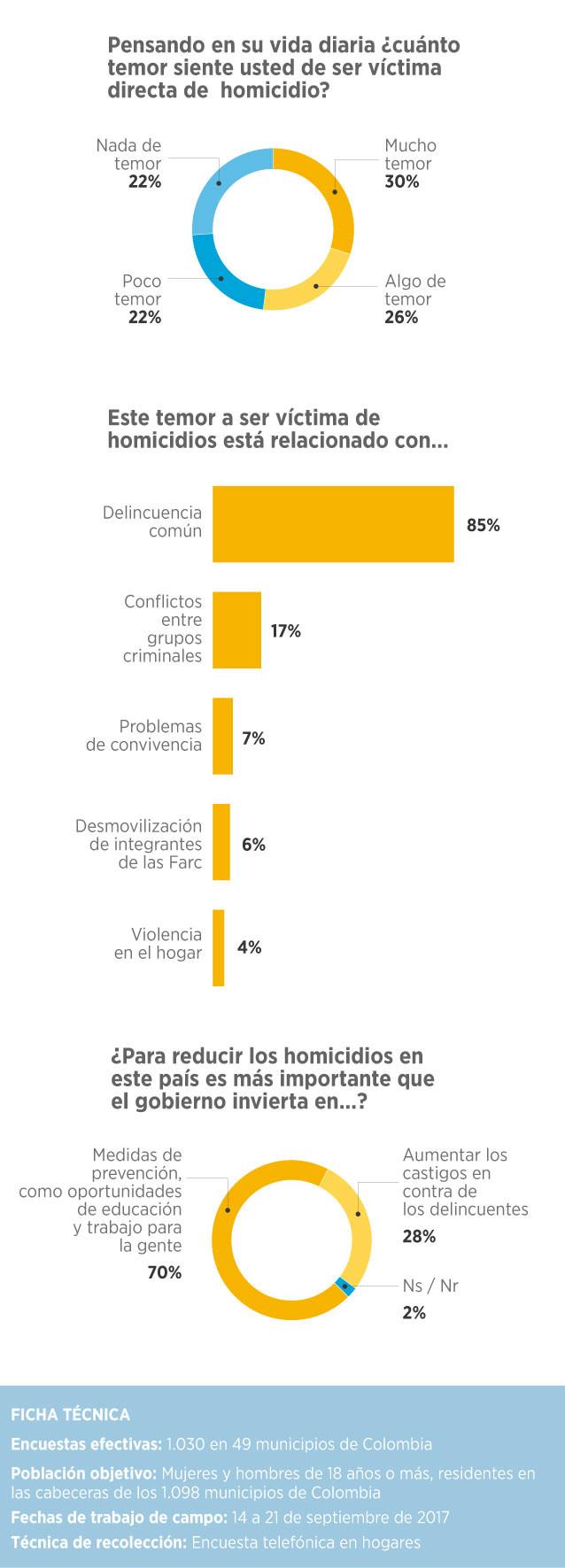 El temor a ser asesinado es mayoritario, ligado a la delincuencia común