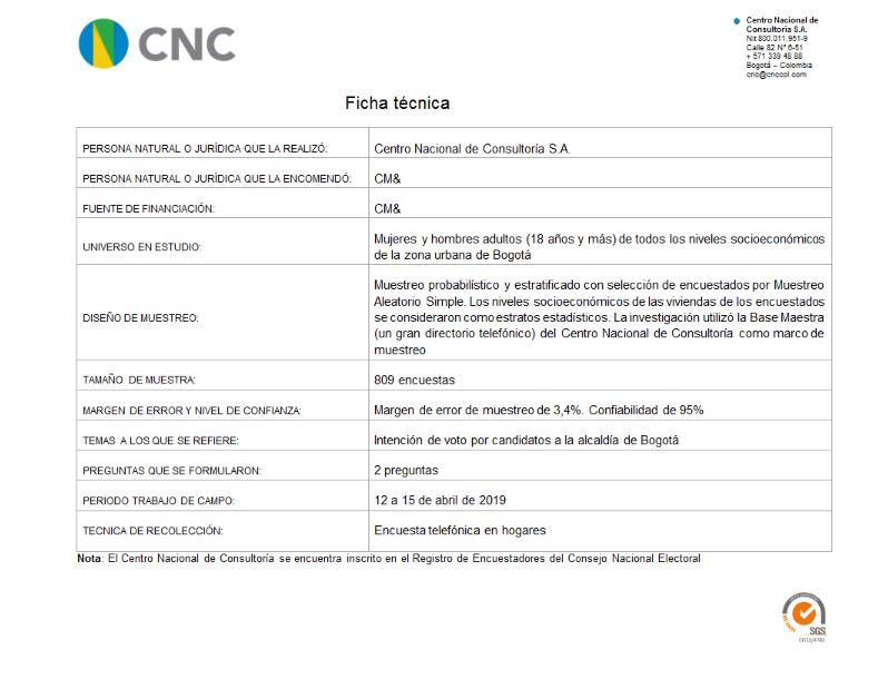 Intención de voto candidatos alcaldía de Bogotá 16-4-2019