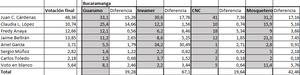 Ranking por ciudad - Bucaramanga