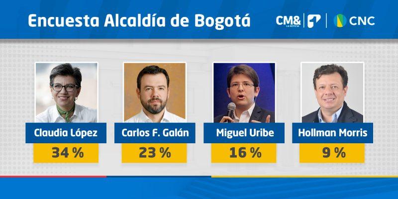 Intención de voto de Bogotá - 10-09-2019