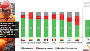 Chile se destaca en la región por su aceptación de la minería