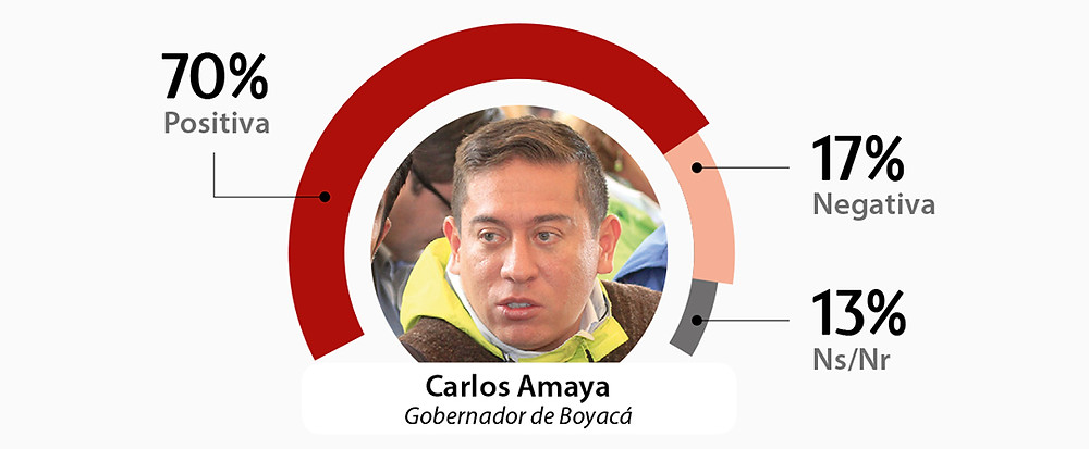 Imagen positiva del gobernador de Boyacá