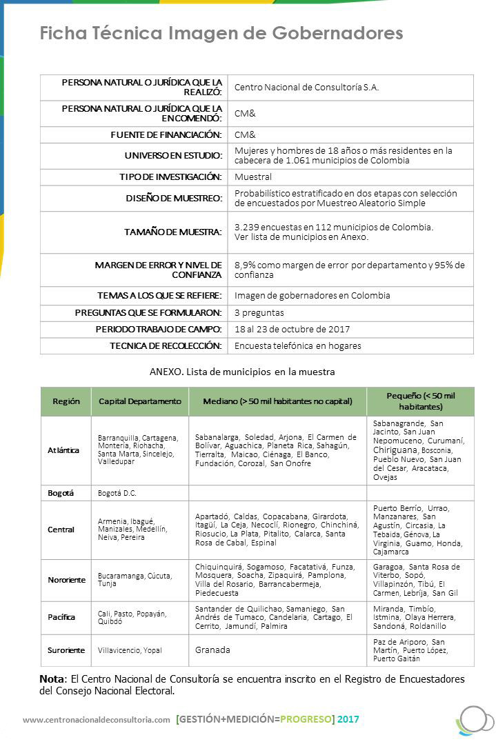 Ficha Técnica Imagen de Gobernadores Oct. 2017
