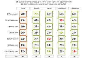 Página web de medios que con mayor frecuencia consultan los colombianos