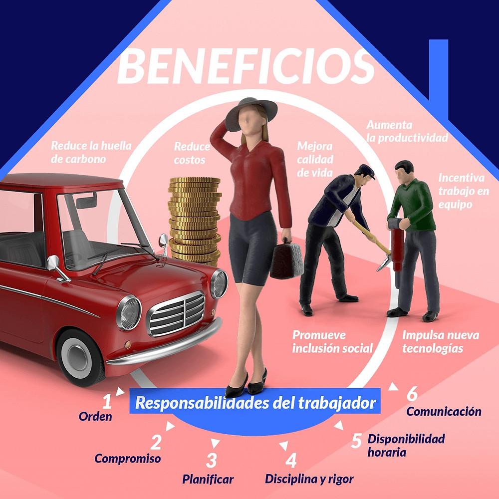 Beneficios - Estudio teletrabajo CNC