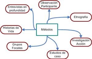Métodos de la Investigación Cualitativa - CNC