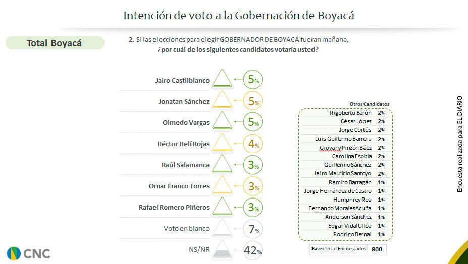 Intención de voto a la Gobernación de Boyacá