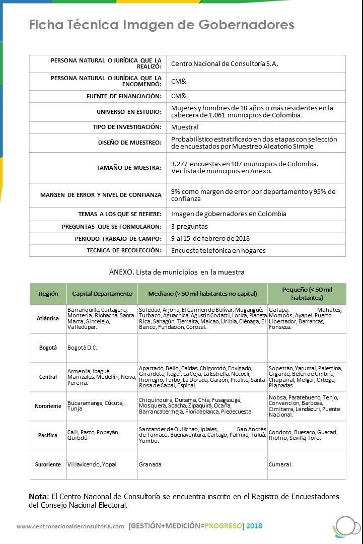 Ficha técnica imagen de Gobernadores - Febrero 2018
