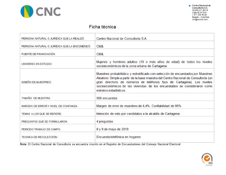 Ficha Técnica intención de voto Cartagena Mayo 2019