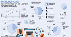Los números del teletrabajo en Colombia