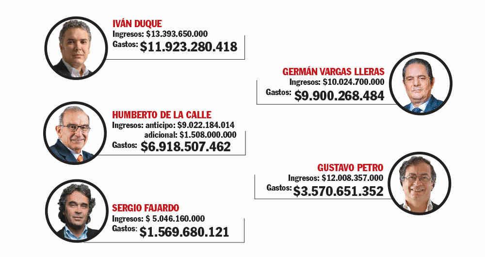 Campañas de billones de pesos