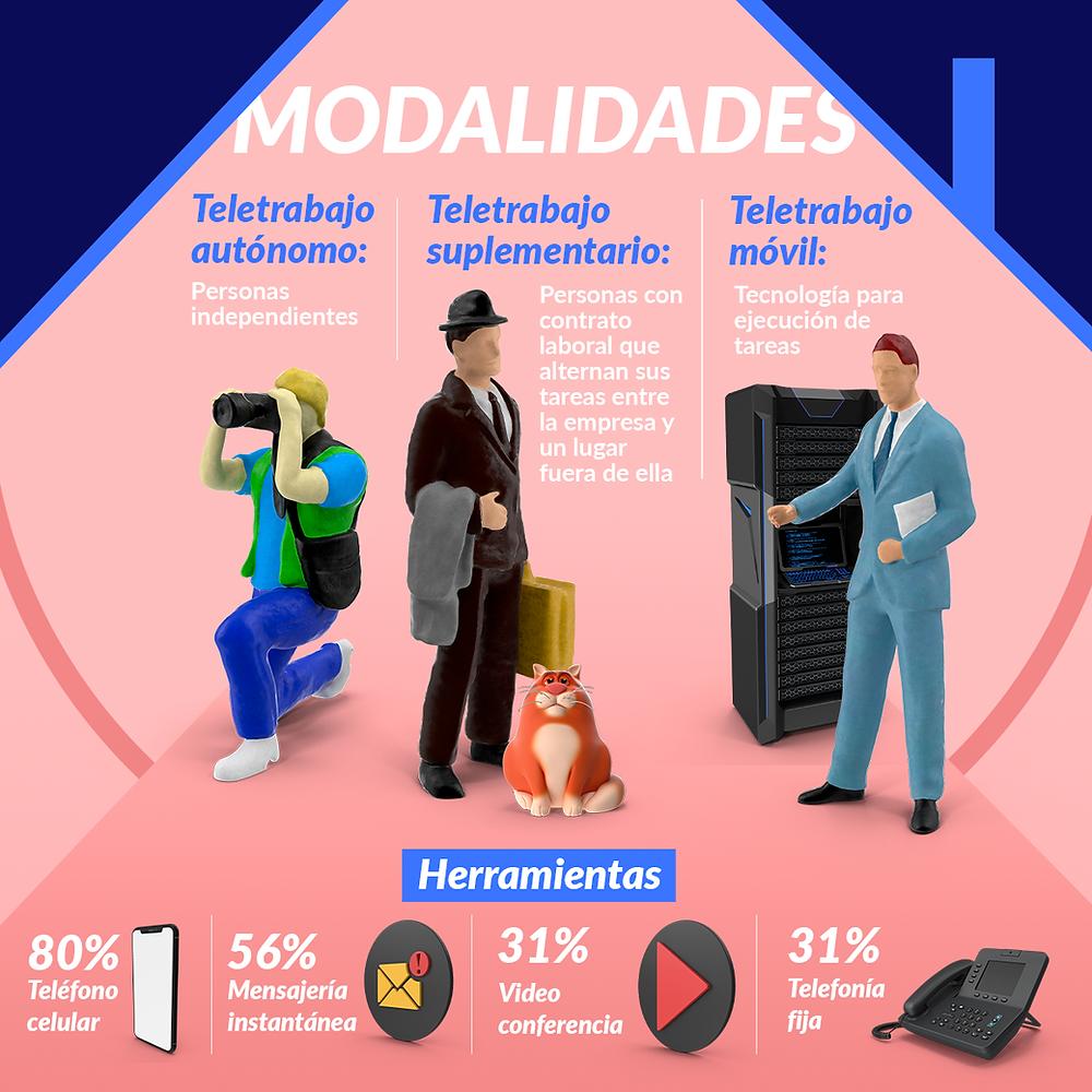 Modalidades de Teletrabajo - estudio CNC