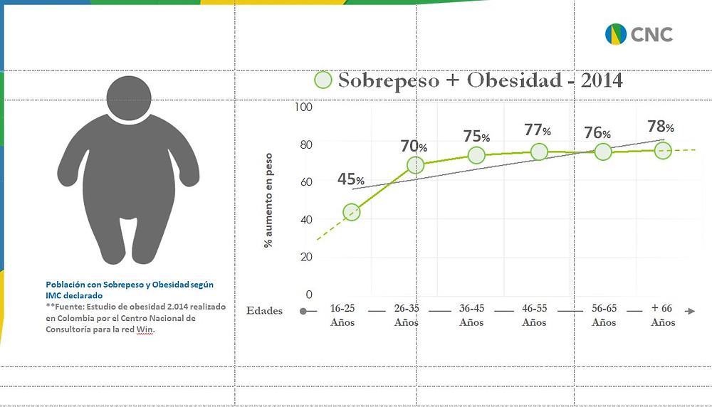 Población con Sobrepeso y Obesidad